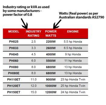 Honda Generator Model - Watts vs kVA industry rating